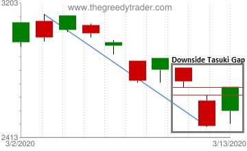 Downside Tasuki Gap