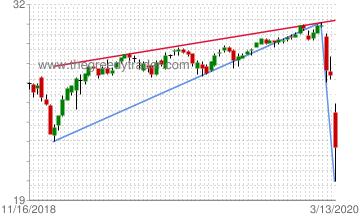 Chart: iShares MSCI Canada Index (EWC)