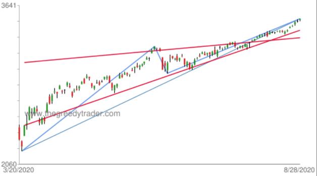 Chart: S&P 500 Rising Wedge chart pattern