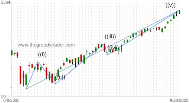 Chart: S&P 500 Elliott Wave Impulse Wave pattern