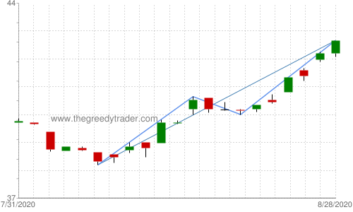 Chart: iPath Dow Jones AIG-Grains ETN (JJG)